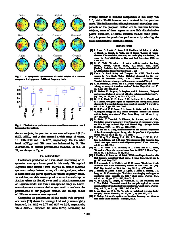 Download Bayesian multi-subject factor analysis to predict microsleeps from EEG power spectral features.