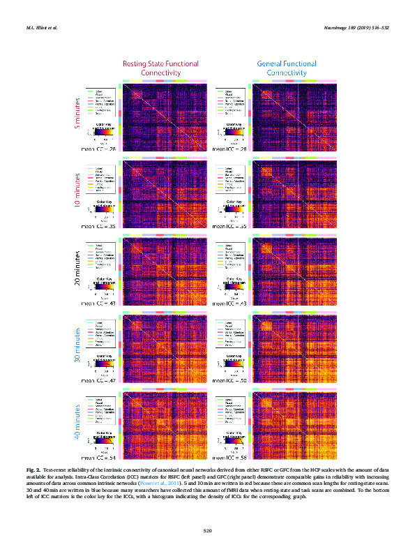 Download General functional connectivity: Shared features of resting-state and task fMRI drive reliable and heritable individual differences in functional brain networks.