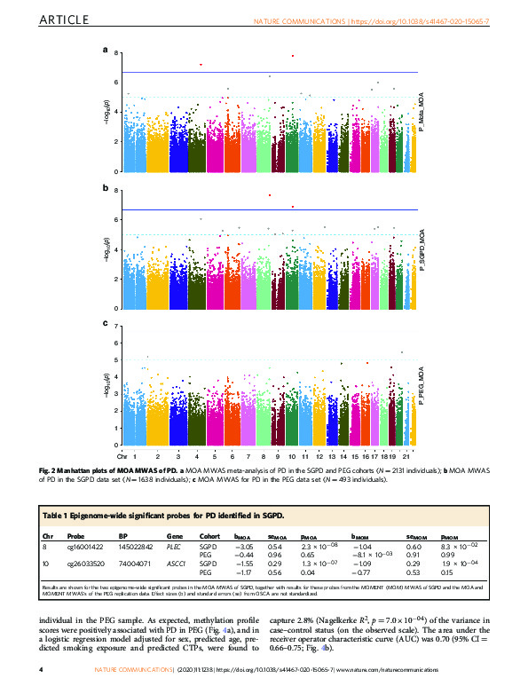 Download Analysis of DNA methylation associates the cystine-glutamate antiporter SLC7A11 with risk of Parkinson's disease.
